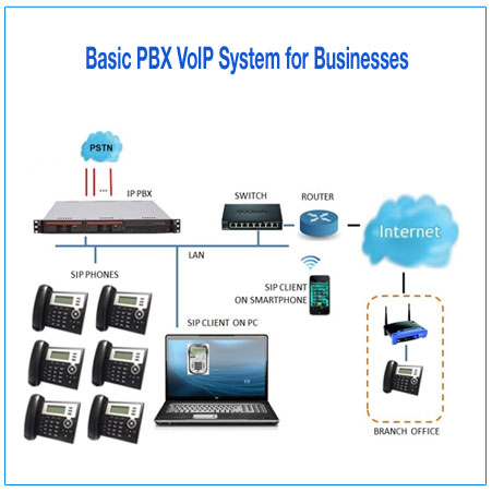 BPX VoIP System for business